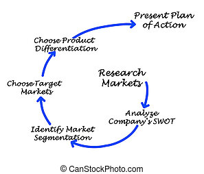 Process of marketing planning