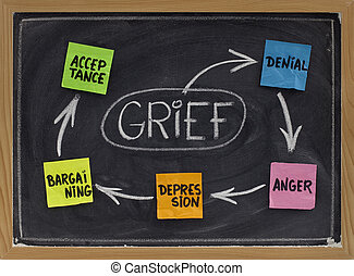 The five stages of grief - the 5 stages of grief (denial,...
