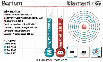 Element of Barium - Large and detailed infographic of the...