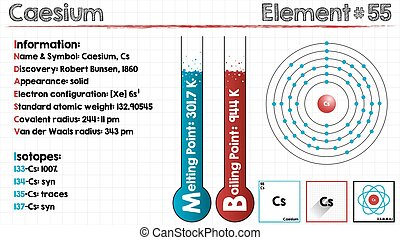 Element of Caesium - Large and detailed infographic of the...