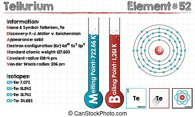 Element of Tellurium - Large and detailed infographic of the...