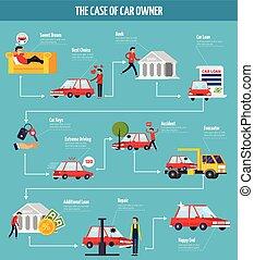 Car Owner Concept Flowchart - Car owner concept flowchart...