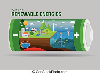 Landscape with types of renewable energy inside a battery -...