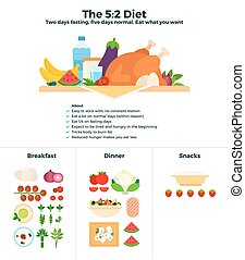The 5-2 diet recomendations