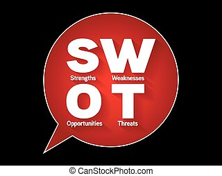 SWOT analysis business strategy - SWOT (Strengths,...