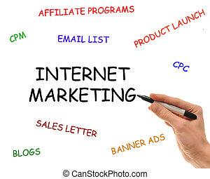 Elements of Internet Marketing - Hand writes on isolated...