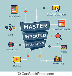 Inbound Marketing Graphic with Blogging, Web Pages, Social,...