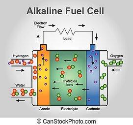 The alkaline fuel cell, Vector Illustration. - The alkaline...