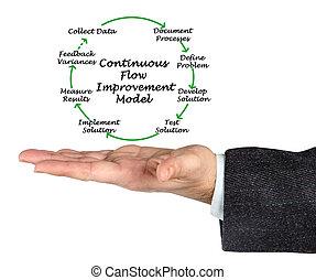 Continuous Flow Improvement Model