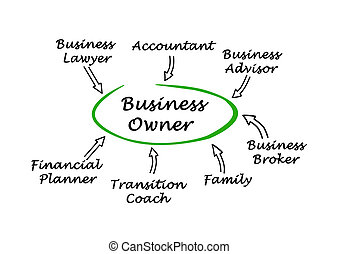 Assistance to business owner