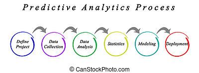 Predictive Analytics Process