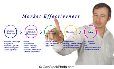 Draw Market Effectiveness