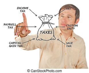 Structure of taxation