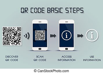 QR code basic steps on smartphone - quick response code...