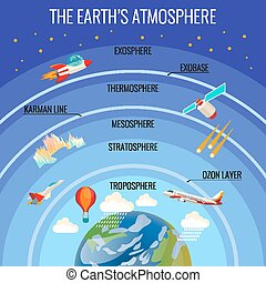 The Earth atmosphere structure with clouds and various...