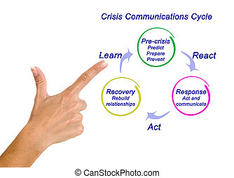 Crisis Communications Cycle