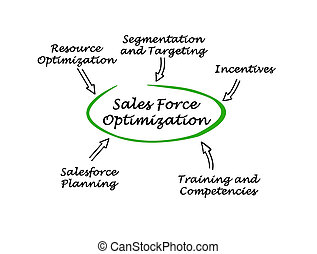 Sales Force Optimization