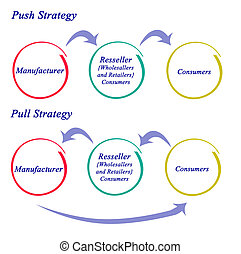 Push and pull Strategy