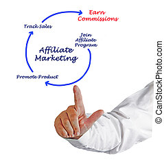 Diagram of Affiliate marketing
