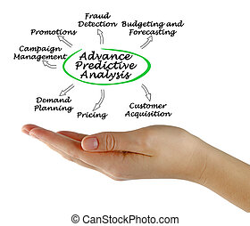 Advance Predictive Analysis
