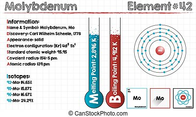 Element of Molybdenum - Large and detailed infographic of...