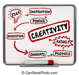 Creativity Imagination Workflow Diagram Idea Brainstorming...