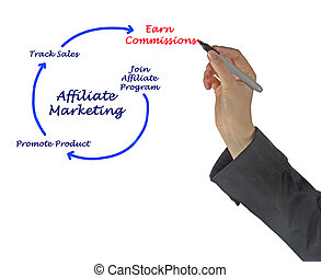 Affiliate marketing