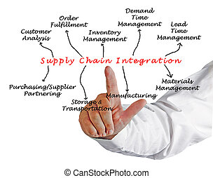 Diagram of Supply Chain Integration