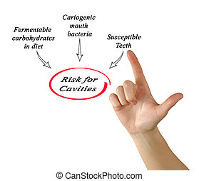 Risk for Cavities