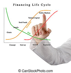 Financing Life Cycle