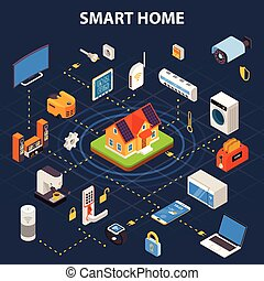Smart Home Flowchart  Isometric POster