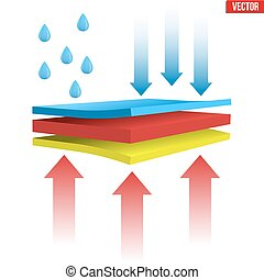 Waterproof thermal multilayer material - Technical...