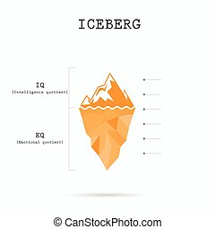Risk analysis iceberg with Intelligence quotient and...