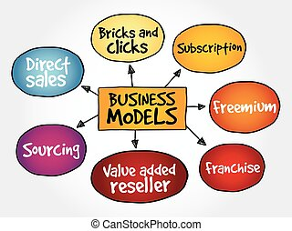 Business Model mind map flowchart business concept for...