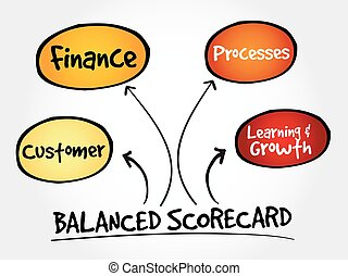Balanced scorecard perspectives, strategy mind map, business...