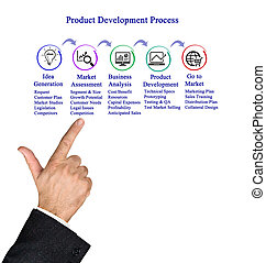 Product Development Proces
