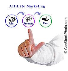 Diagram of Affiliate marketing