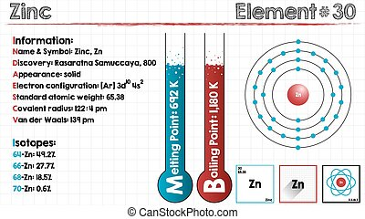 Element of Zinc - Large and detailed infographic of the...