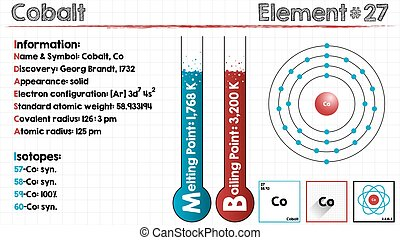 Element of Cobalt - Large and detailed infographic of the...