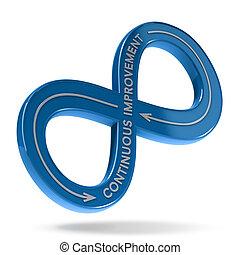 Continuous Improvement Cycle, Lean Management - 3D...