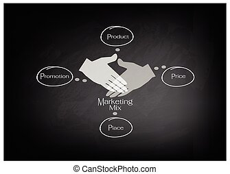 4Ps Marketing Mix Diagram with Price - Marketing Mix Model...