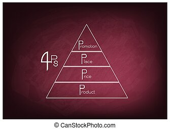 Marketing Mix Strategy or 4Ps Model on Pyramid Chart
