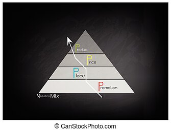 Marketing Mix Strategy or 4Ps Model on Pyramid Chart -...