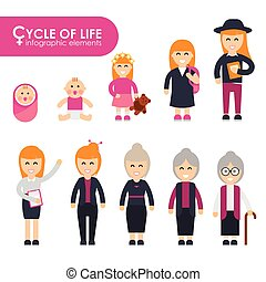 Set of cycle of life in a flat style. Female characters, the...