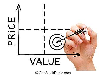 Price Value Graph Concept