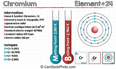 Element of Chromium - Large and detailed infographic of the...