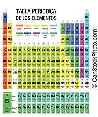 TABLA PERIODICA DE LOS ELEMENTOS -Periodic Table of Elements in Spanish language-  with the 4 new elements included on November 28, 2016 by the IUPAC
