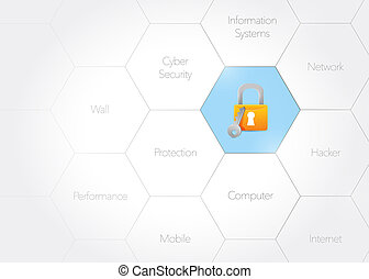 cyber security concept diagram illustration design graphic...