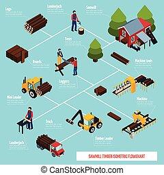 Sawmill Isometric Flowchart - Sawmill isometric flowchart...