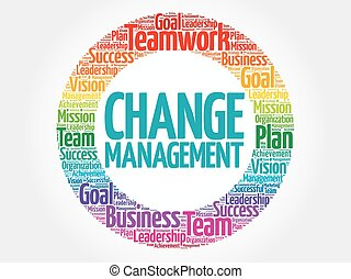 Change management circle word cloud, business concept